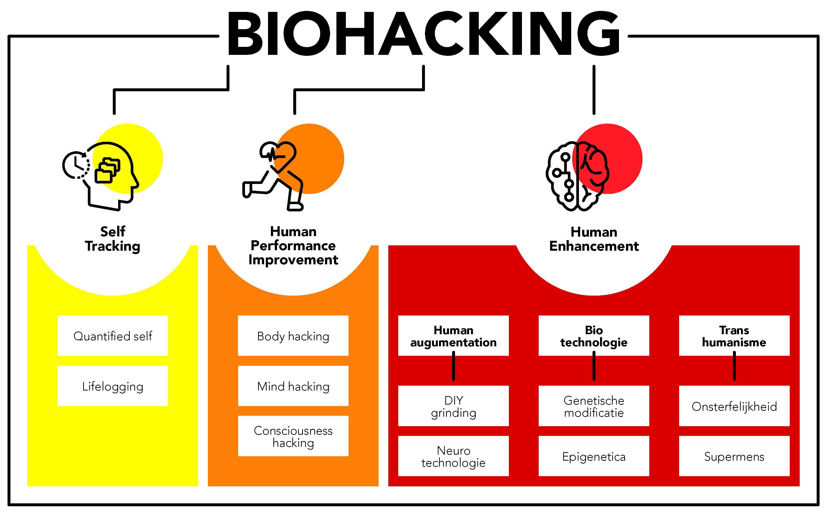 biohacking uitleg
